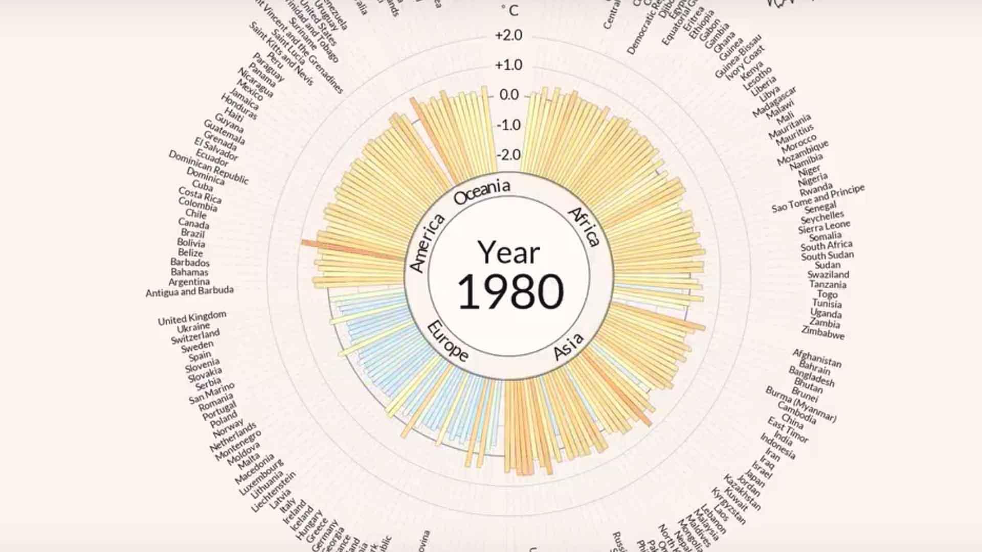Nel 1980 i record di temperature divennero la nuova normalità