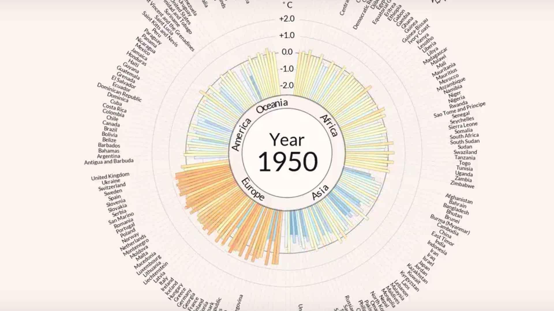 Il 1950 registrò le prime avvisaglie del riscaldamento globale