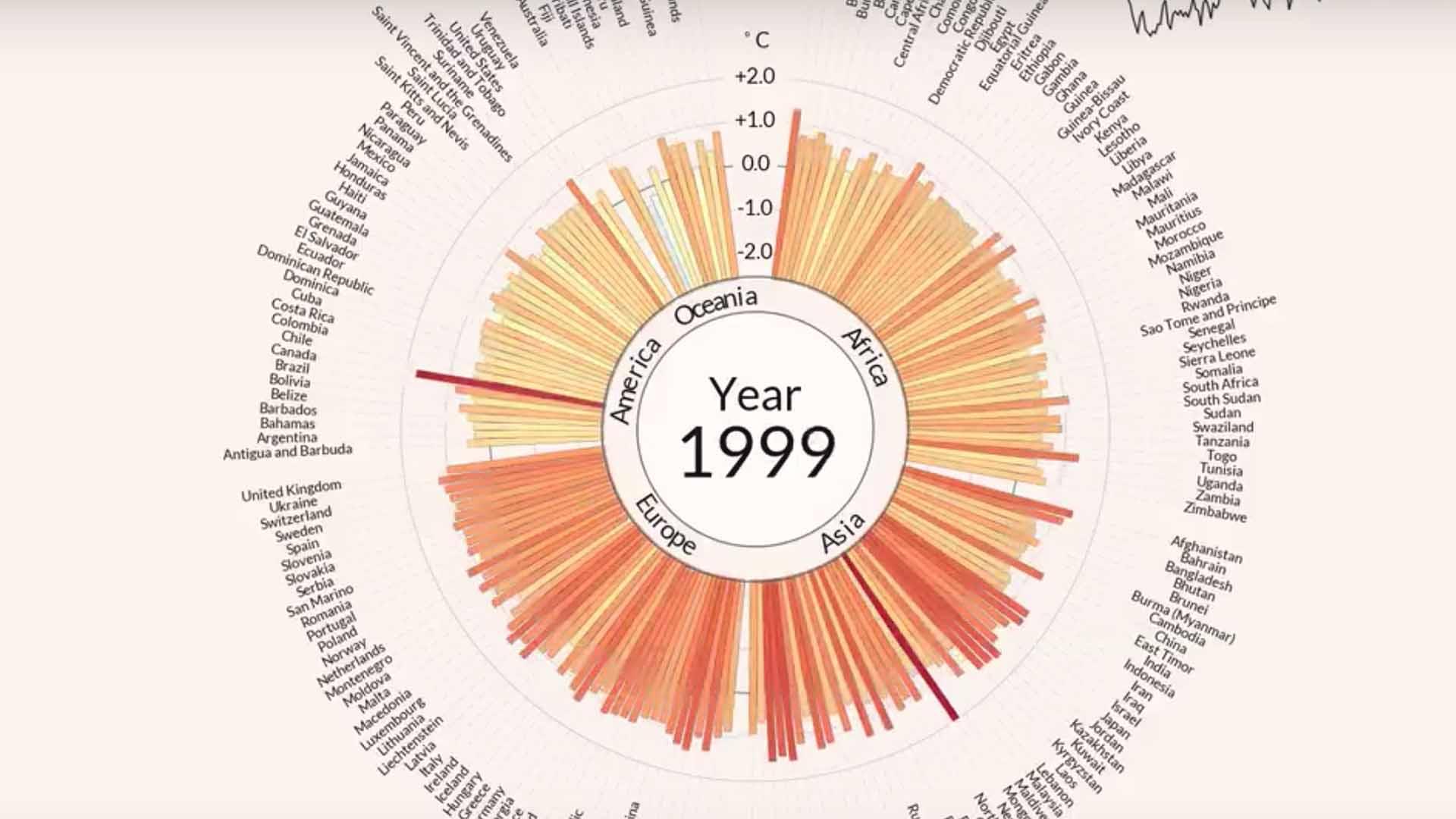 La fine del secolo aveva superato i record degli anni 80