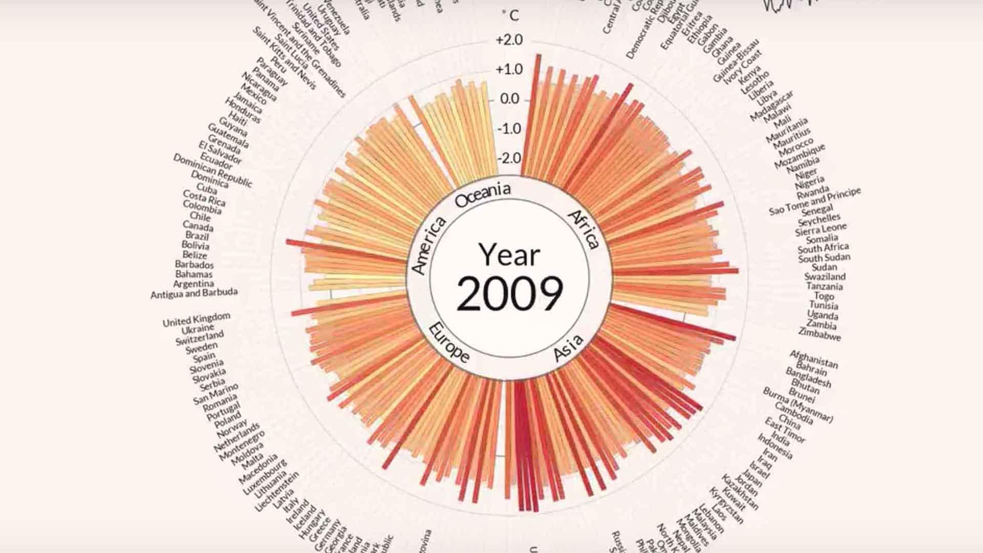 Il primo decennio del XXI secolo ci ha fatto capire la gravità del riscaldamento globale