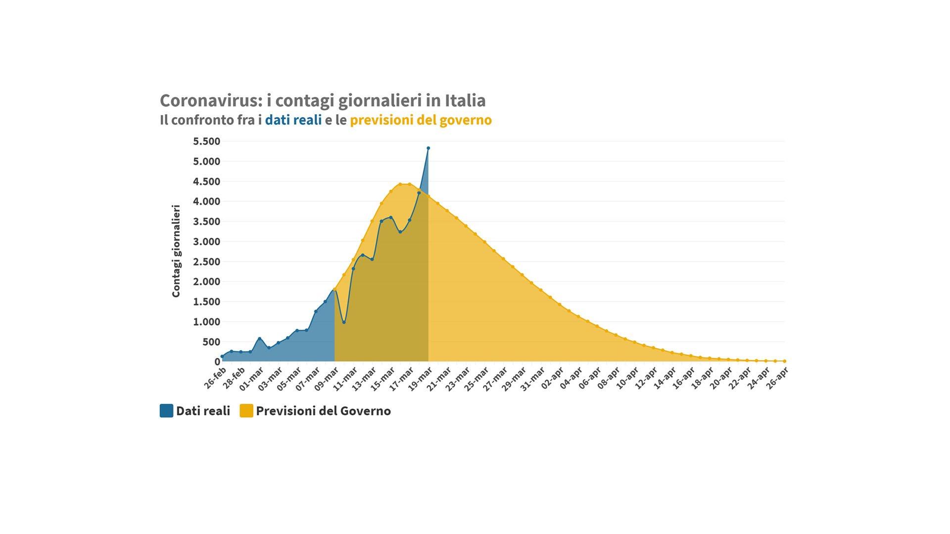 Il confronto fra dati reali e previsioni del Governo - Fonte: YouTrend