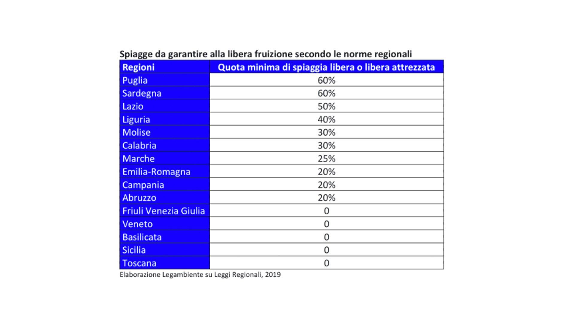 Le percentuali di spiaggia libera garantite dalle Regioni