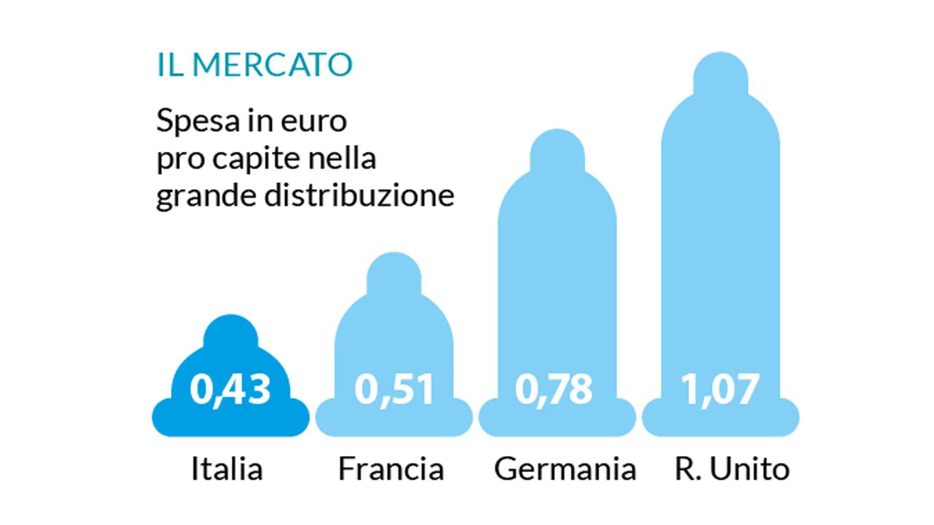 La spesa pro-capite per i preservativi in Europa