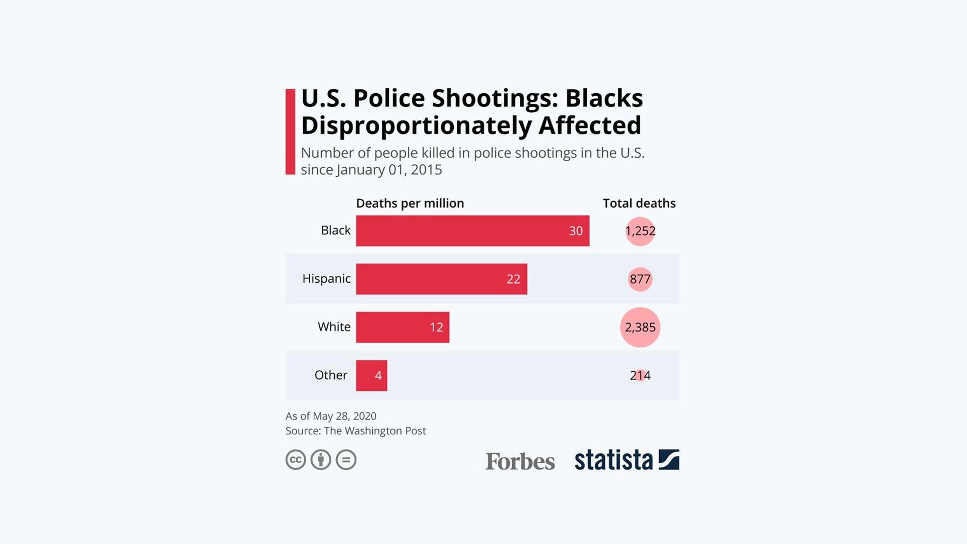 Le statistiche sulle vittime di sparatorie con la Polizia divisi per etnia - Fonte: Forbes